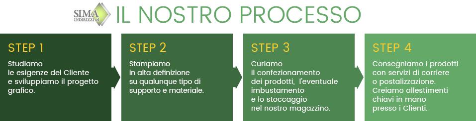 Il processo Sima: dalla progettazione grafica alla stampa tipografica, dall'invio all'allestimento chiavi in mano per eventi aziendali.